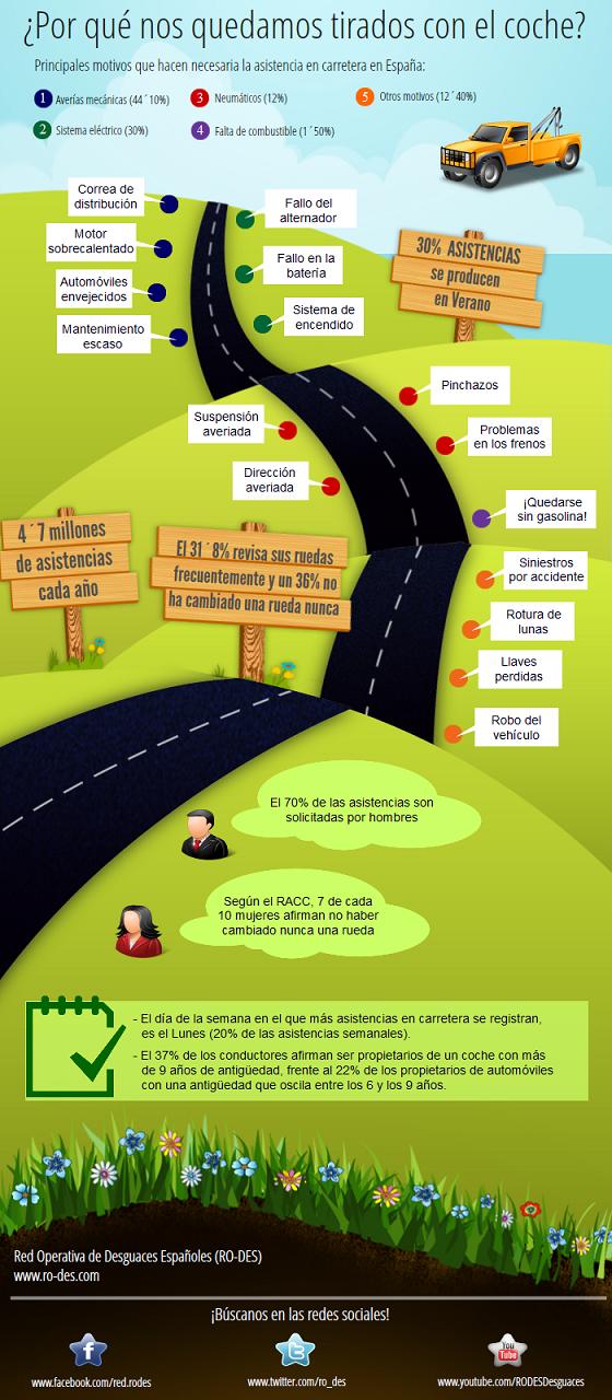 Principales motivos de asistencia en carretera