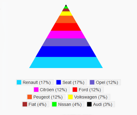 Pirámide porcentaje de bajas por marcas 2013