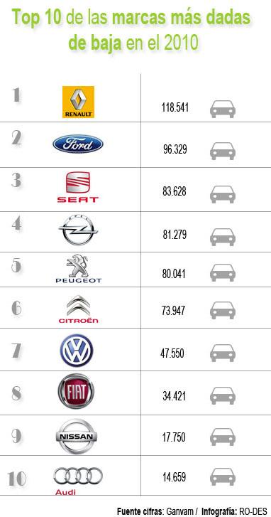 marcas de coches más dadas de baja en el 2010