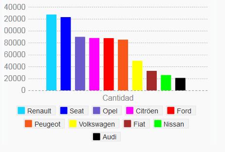 Gráfica marcas vehículos más dados de baja 2013