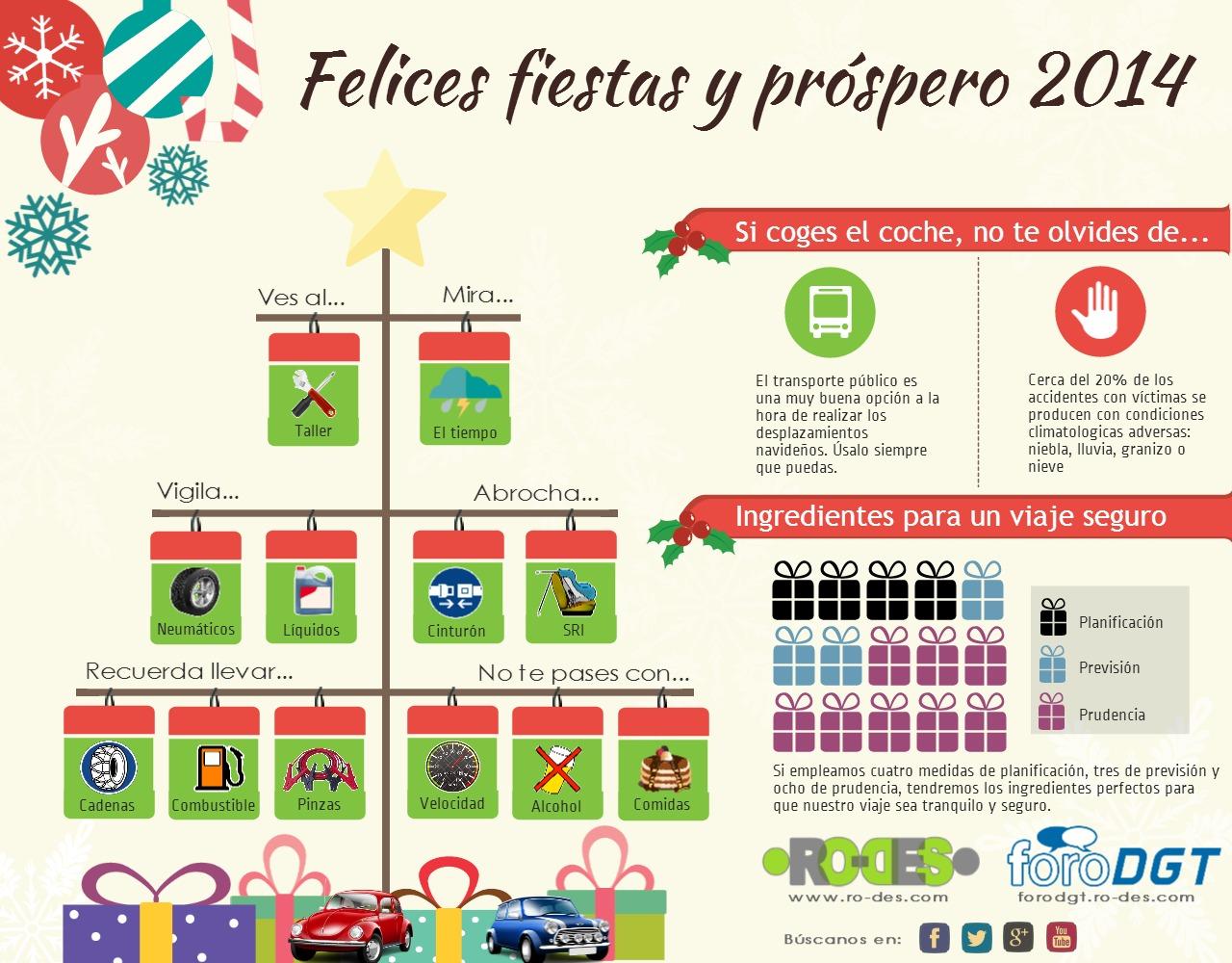 Infografía tu coche en Navidad