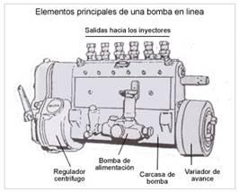 Elementos principales de una bomba en línea