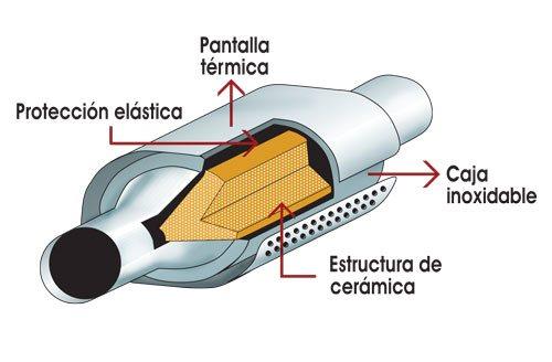 Partes del interior de un catalizador