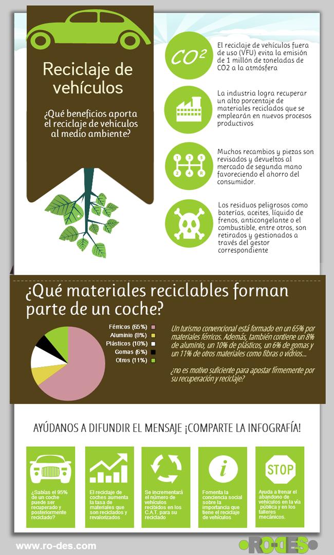infografía sobre el reciclaje de vehículos y el medio ambiente