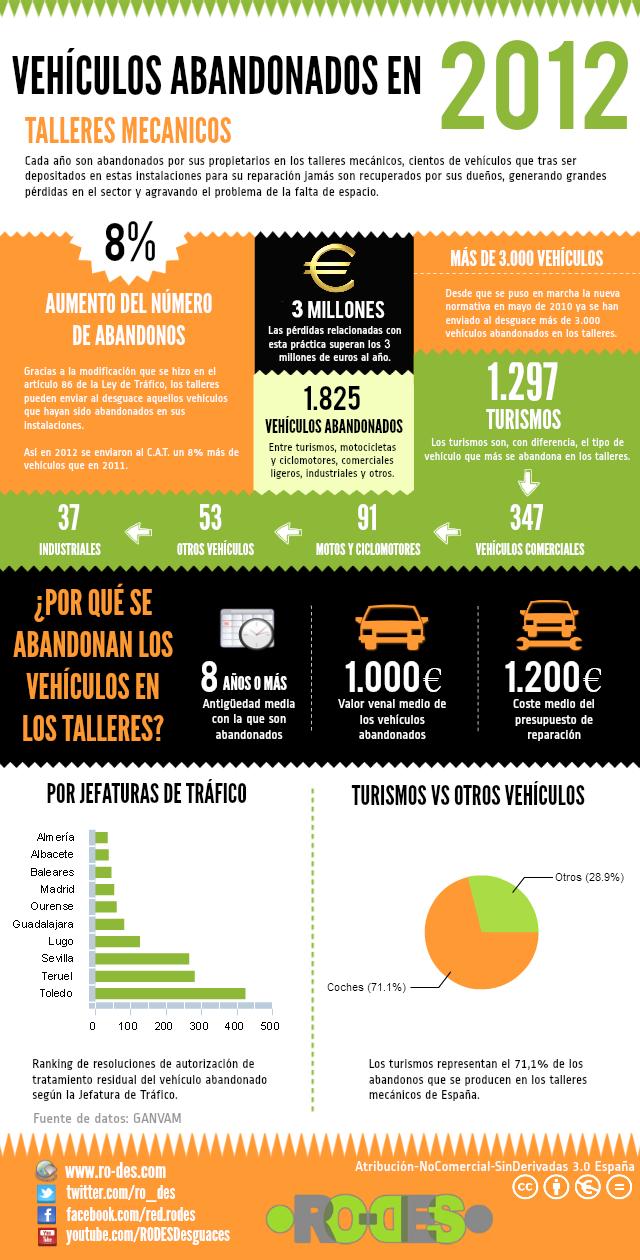Infografía sobre vehículos abandonados en talleres mecánicos en 2012