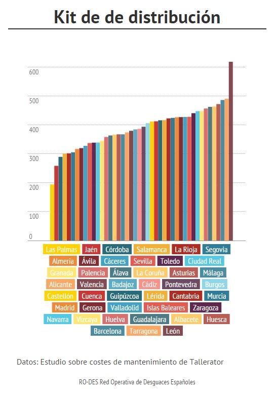 costes de cambiar la correa de distribución por provincias