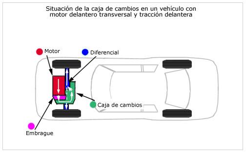 caja de cambios tracción delantera