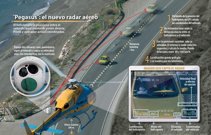 pegasus radar aéreo