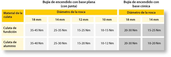 tipos de diámetros de las bujías