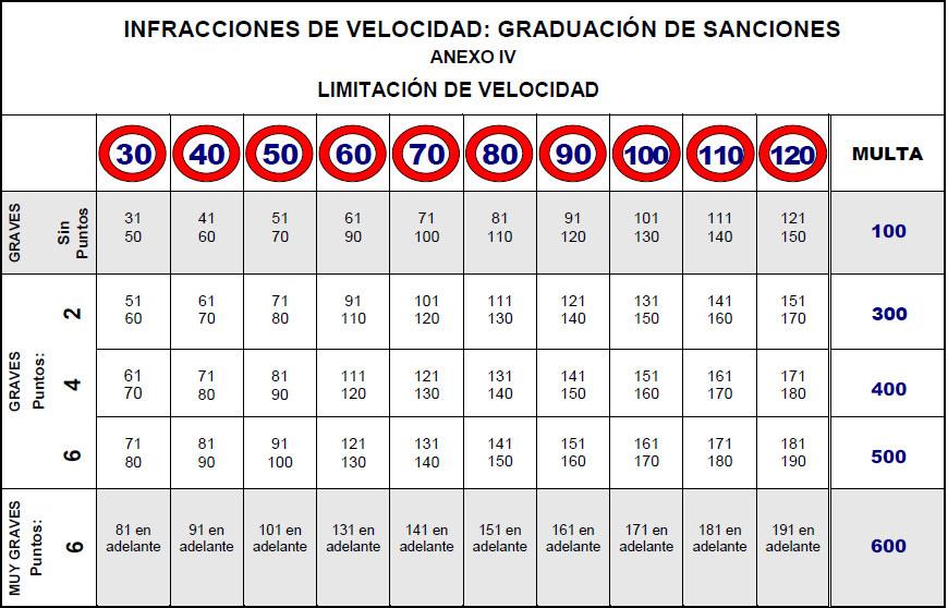 tabla de multas por radar, velocidades, importes de la sanción y puntos