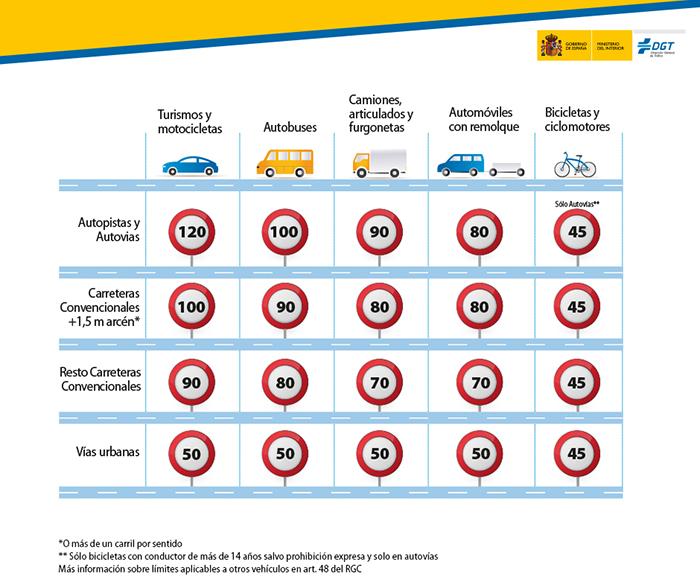 tabla de velocidades y vehículos DGT