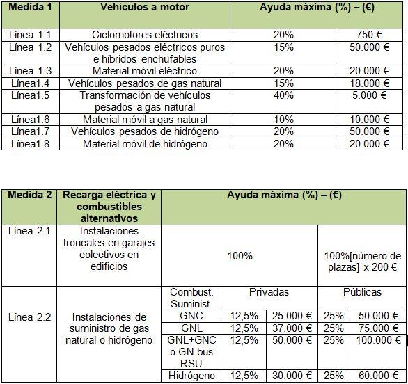 ro-des-ayudas-transporte-y-movilidad-Pais-Vasco
