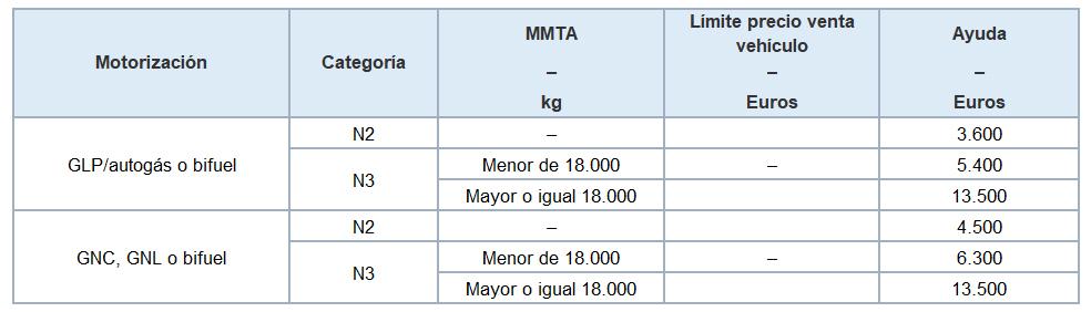 tabla1-cuantia-ayudas-moves-2