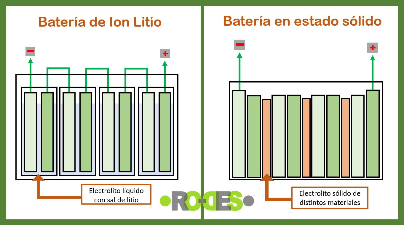 batería estado solido baterías