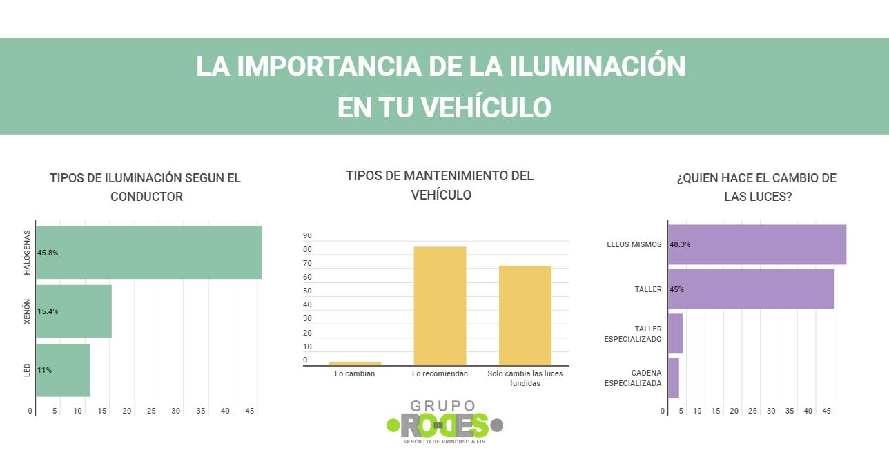 importancia del sistema de iluminación del coche