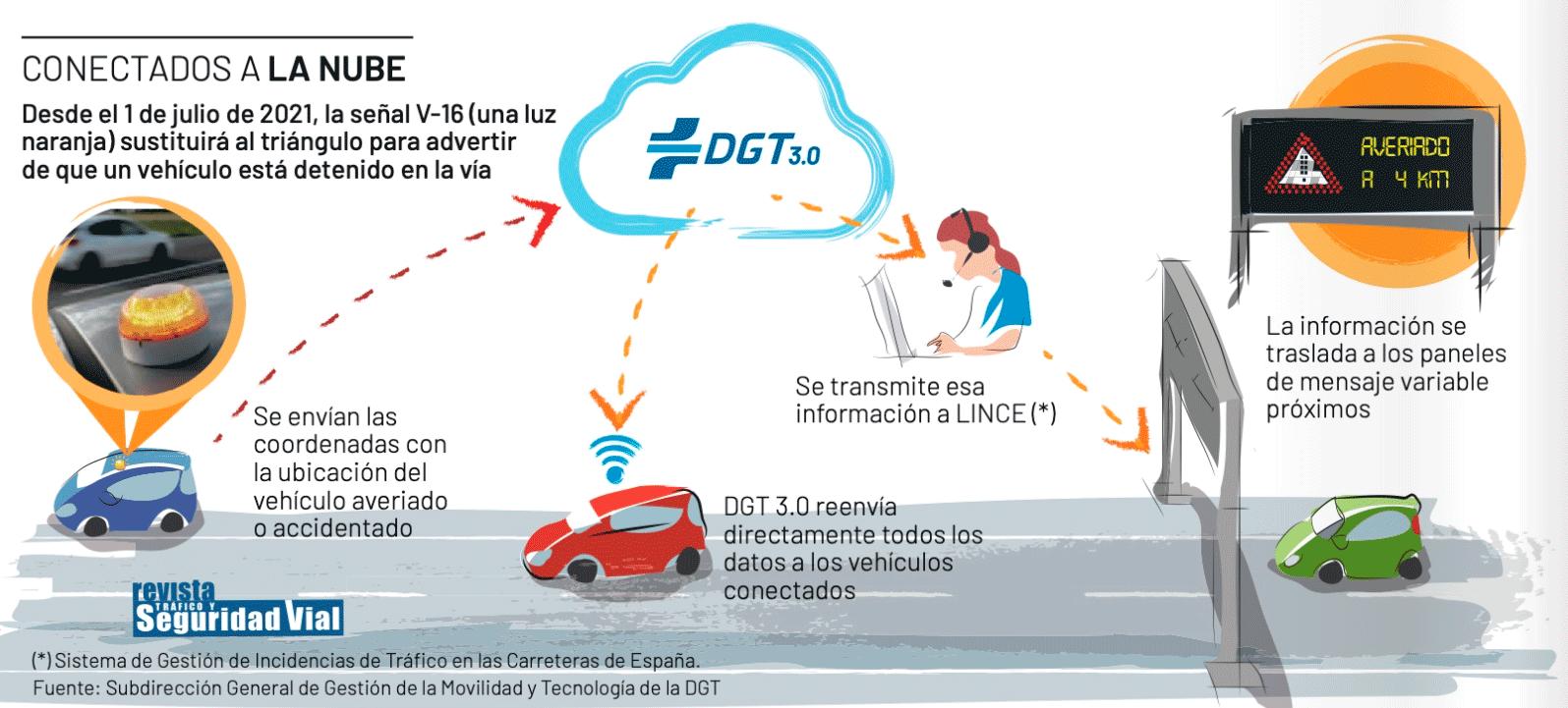 infografía DGT señal v16